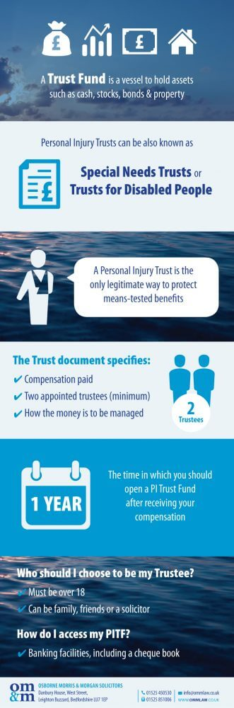 Trust Fund Infographic