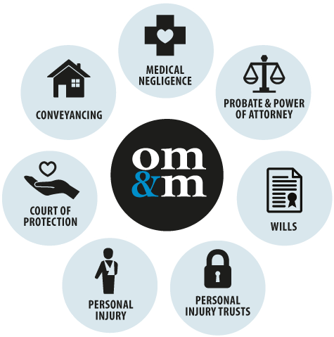OMM Services