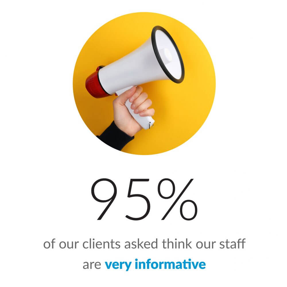 95% of clients asked