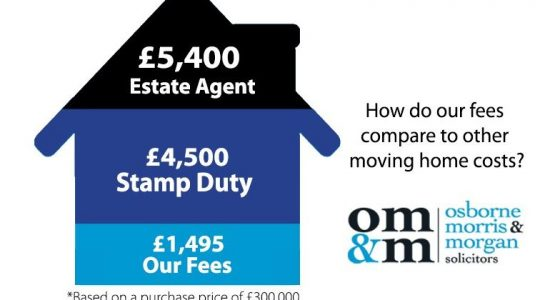 The truth about Conveyancing fees