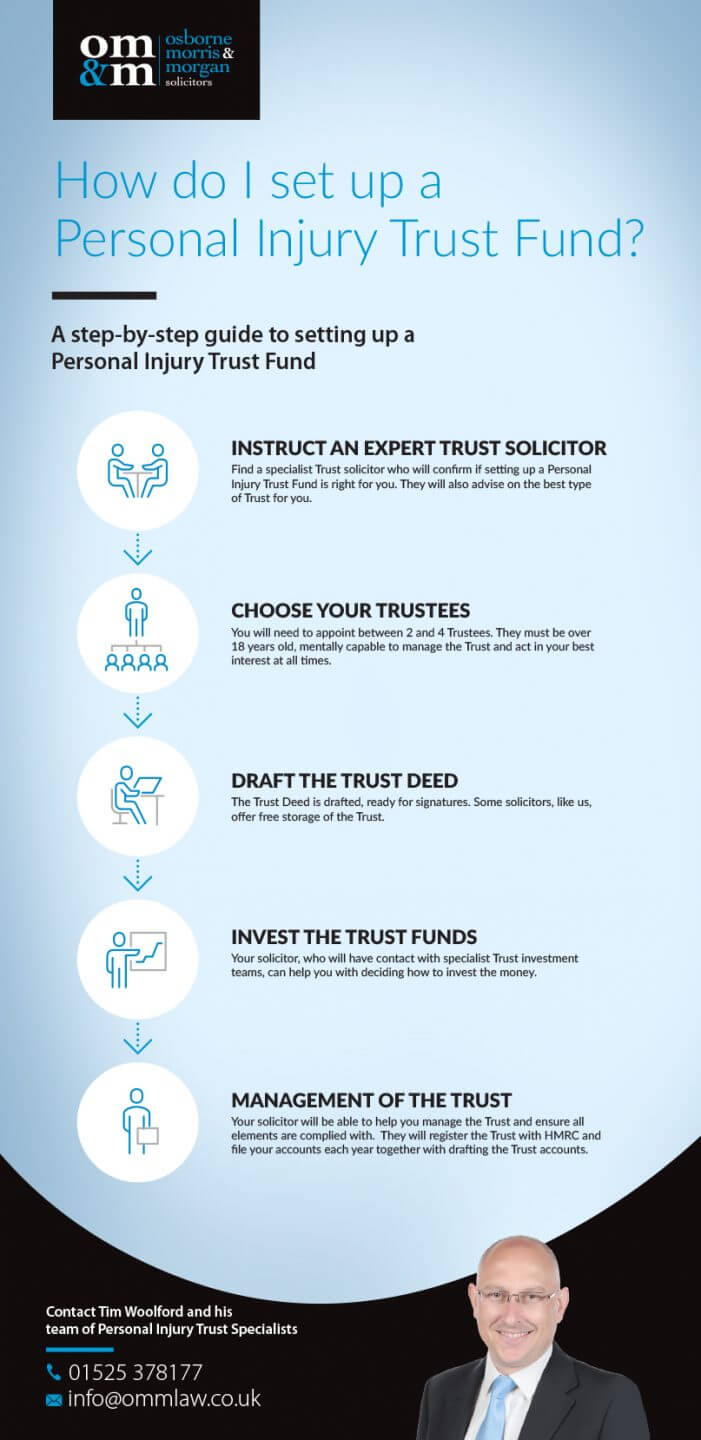 How do I set up a Personal Injury Trust Fund?